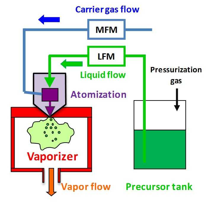 Advantages And Drawbacks Of Direct Liquid Injection Vapor